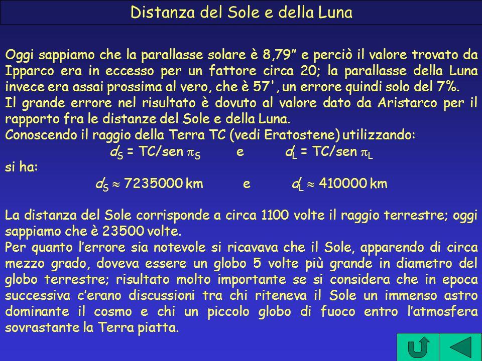 Distanza del Sole e della Luna Oggi sappiamo che la parallasse solare è 8,79 e perciò il valore trovato da Ipparco era in eccesso per un fattore circa