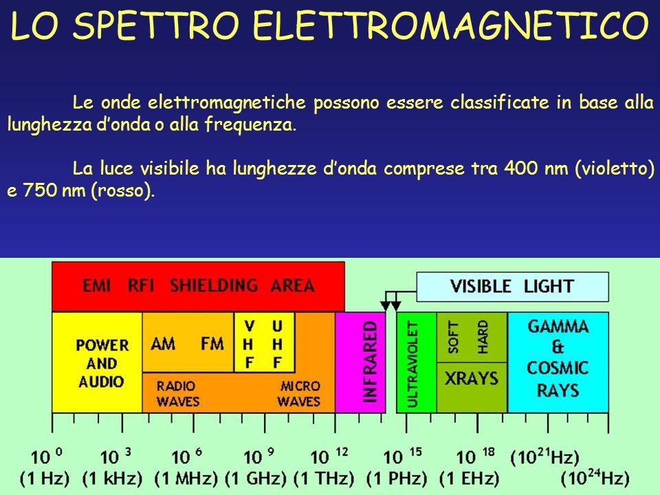 LO SPETTRO ELETTROMAGNETICO Le onde elettromagnetiche possono essere classificate in base alla lunghezza donda o alla frequenza. La luce visibile ha l