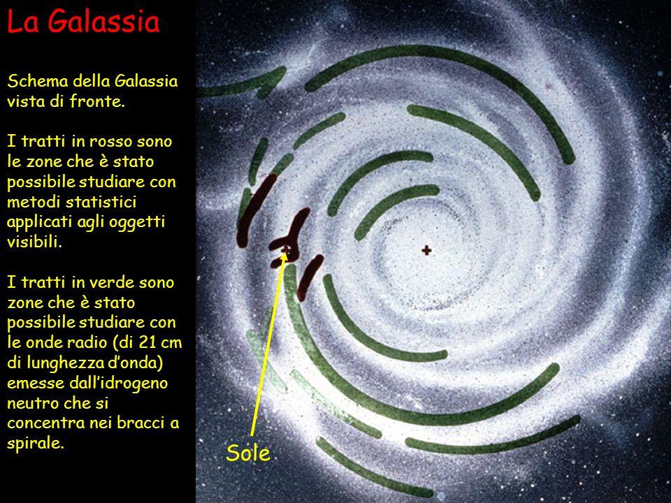 La Galassia Sole Schema della Galassia vista di fronte. I tratti in rosso sono le zone che è stato possibile studiare con metodi statistici applicati