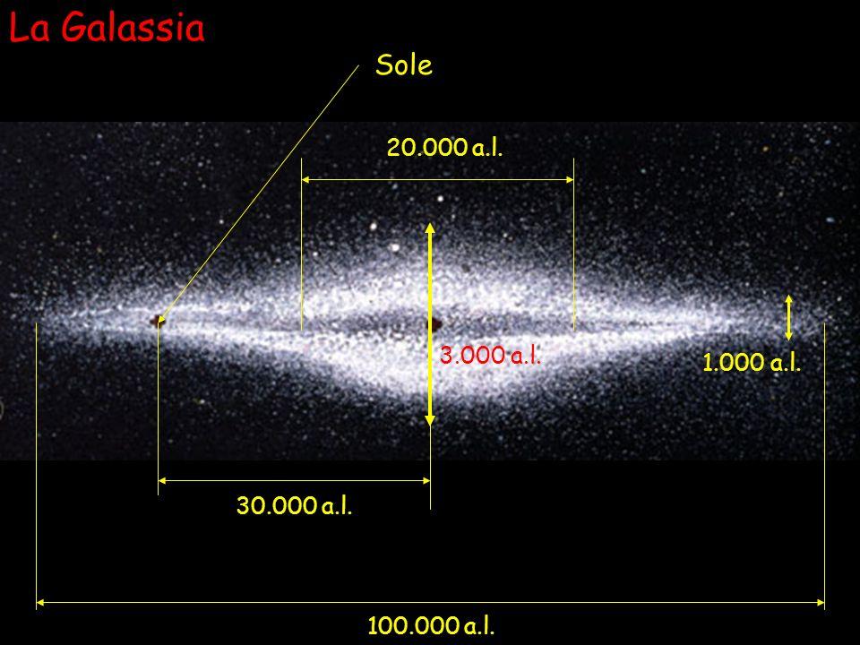 La Galassia 100.000 a.l. Sole 30.000 a.l. 1.000 a.l. 3.000 a.l. 20.000 a.l.