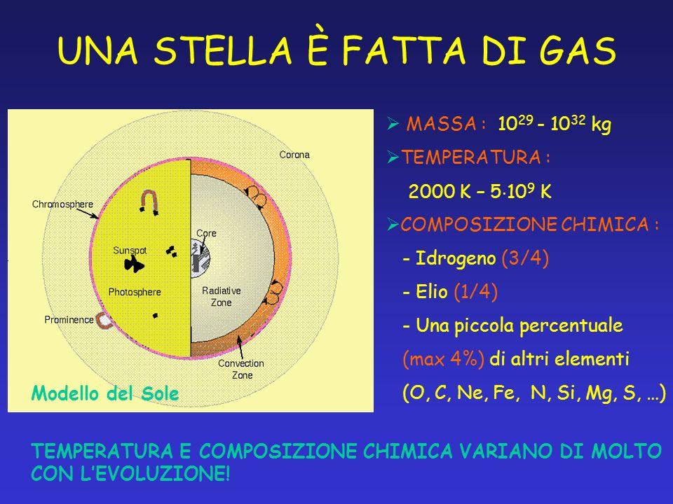 UNA STELLA È FATTA DI GAS MASSA : 10 29 - 10 32 kg TEMPERATURA : 2000 K – 5 10 9 K COMPOSIZIONE CHIMICA : - Idrogeno (3/4) - Elio (1/4) - Una piccola