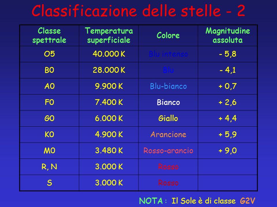 Classificazione delle stelle - 2 Classe spettrale Temperatura superficiale Colore Magnitudine assoluta O540.000 KBlu intenso- 5,8 B028.000 KBlu- 4,1 A