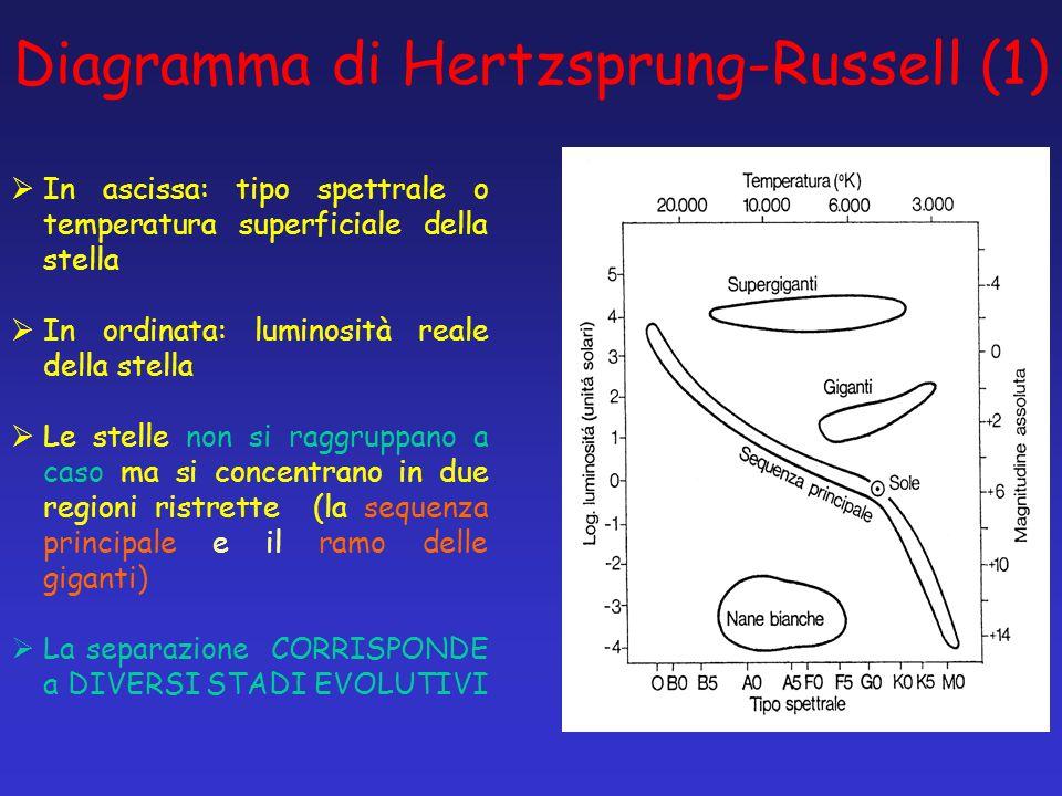 Diagramma di Hertzsprung-Russell (1) In ascissa: tipo spettrale o temperatura superficiale della stella In ordinata: luminosità reale della stella Le