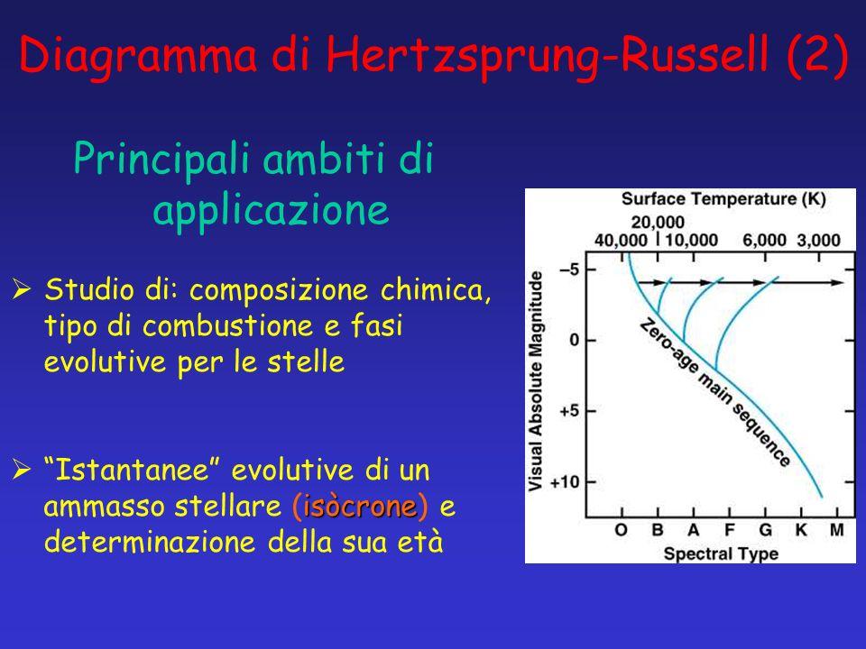 Diagramma di Hertzsprung-Russell (2) Principali ambiti di applicazione Studio di: composizione chimica, tipo di combustione e fasi evolutive per le st