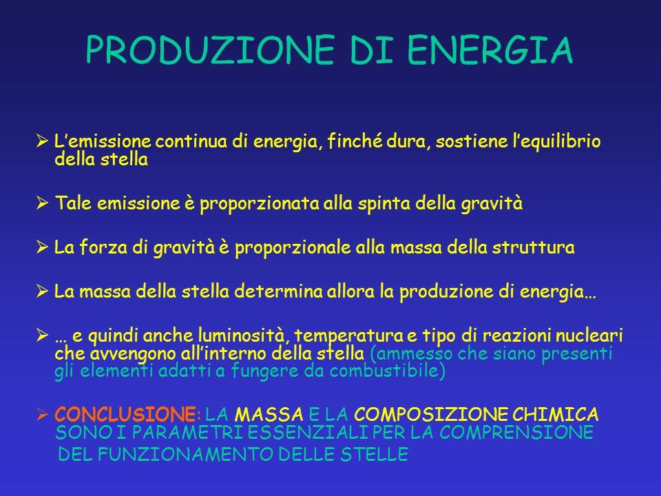 PRODUZIONE DI ENERGIA Lemissione continua di energia, finché dura, sostiene lequilibrio della stella Tale emissione è proporzionata alla spinta della