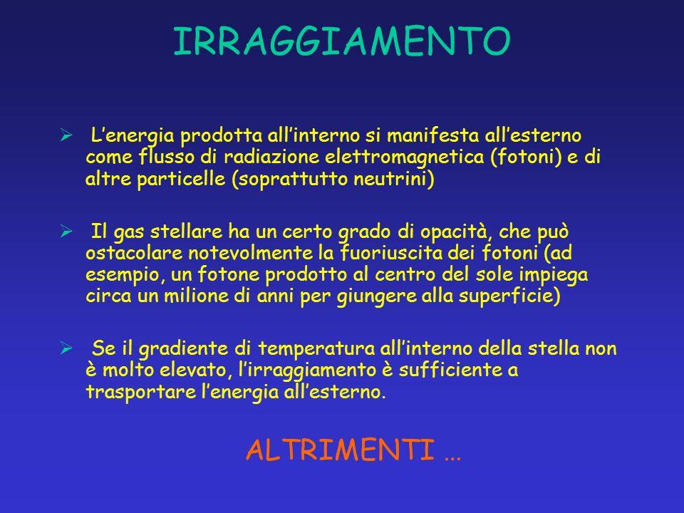 IRRAGGIAMENTO Lenergia prodotta allinterno si manifesta allesterno come flusso di radiazione elettromagnetica (fotoni) e di altre particelle (soprattu