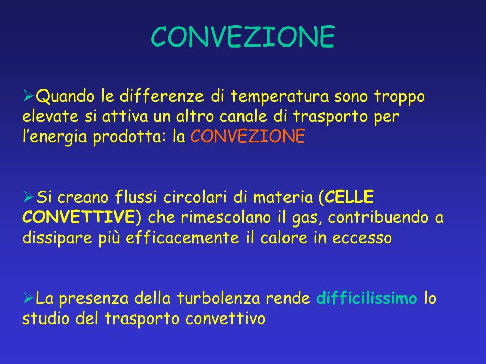CONVEZIONE Quando le differenze di temperatura sono troppo elevate si attiva un altro canale di trasporto per lenergia prodotta: la CONVEZIONE Si crea