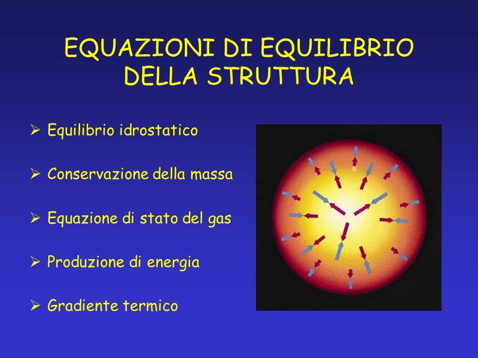 EQUAZIONI DI EQUILIBRIO DELLA STRUTTURA Equilibrio idrostatico Conservazione della massa Equazione di stato del gas Produzione di energia Gradiente te