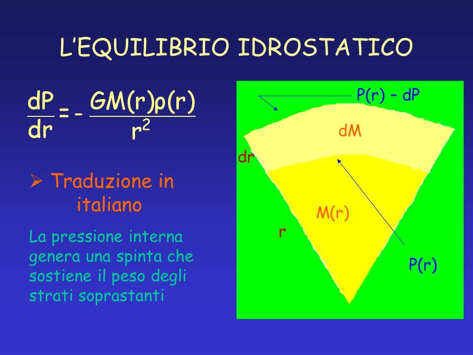 LEQUILIBRIO IDROSTATICO P(r) – dP r dr P(r) M(r) dM Traduzione in italiano La pressione interna genera una spinta che sostiene il peso degli strati so