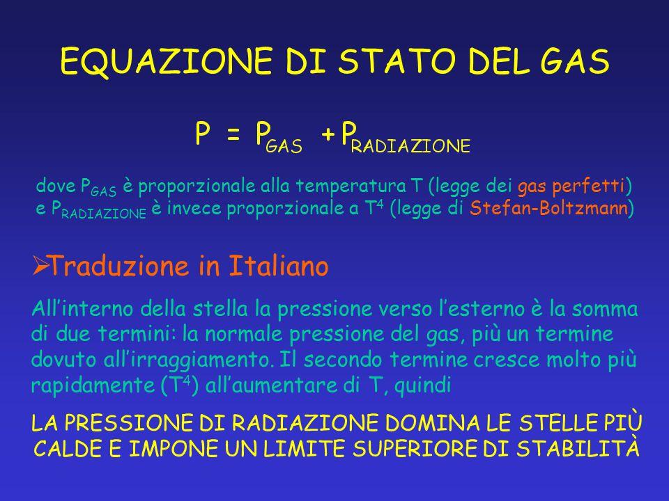 EQUAZIONE DI STATO DEL GAS dove P GAS è proporzionale alla temperatura T (legge dei gas perfetti) e P RADIAZIONE è invece proporzionale a T 4 (legge d