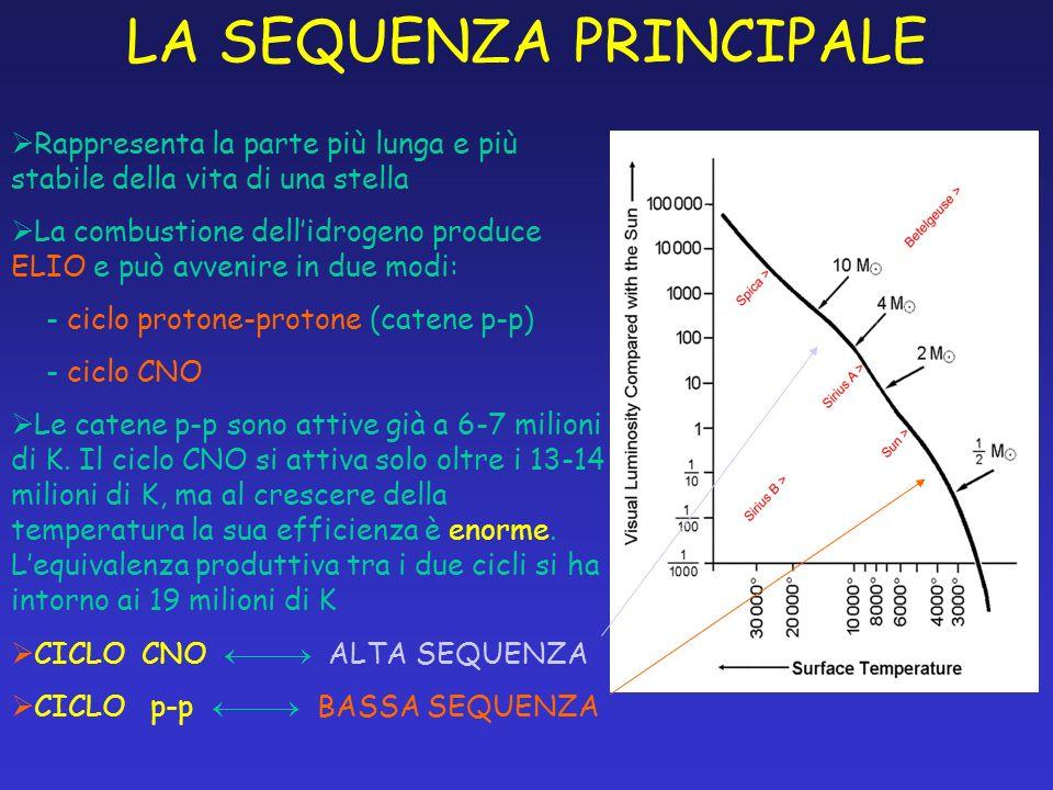 LA SEQUENZA PRINCIPALE Rappresenta la parte più lunga e più stabile della vita di una stella La combustione dellidrogeno produce ELIO e può avvenire i