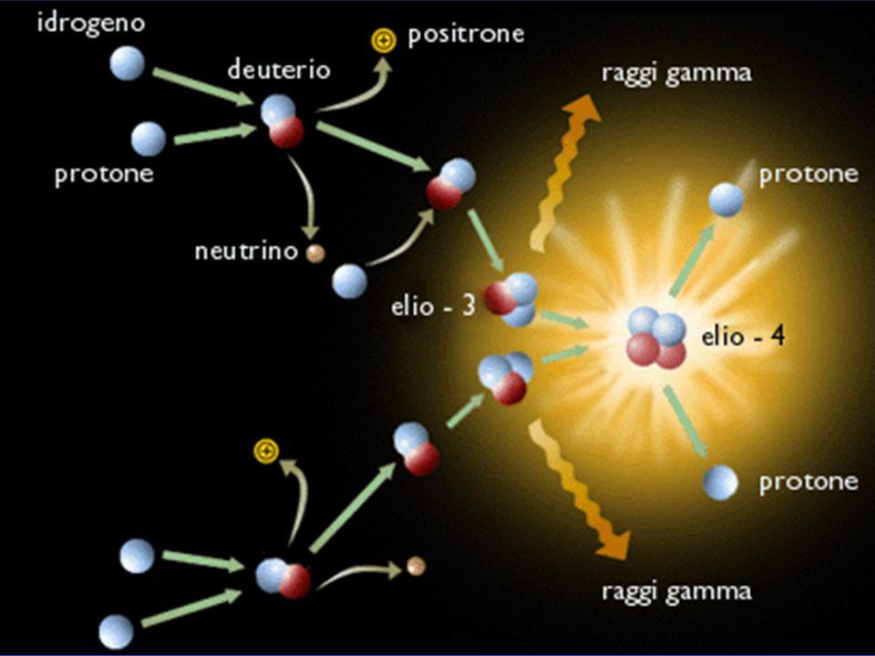 Il Sole La fotosfera contiene delle macchie più scure, le macchie solari, causate da fenomeni magnetici, spesso visibili in gruppi.