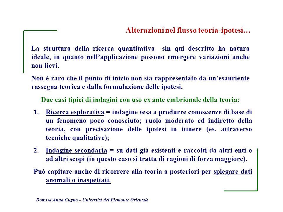 Dott.ssa Anna Cugno – Università del Piemonte Orientale La struttura della ricerca quantitativa sin qui descritto ha natura ideale, in quanto nellappl