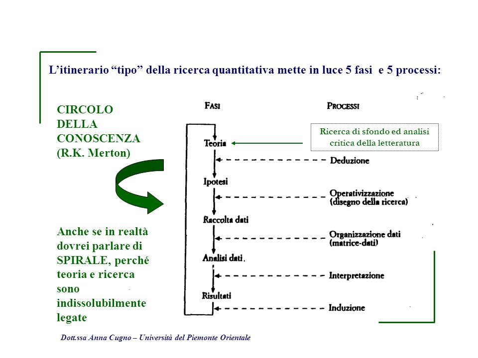 Dott.ssa Anna Cugno – Università del Piemonte Orientale Litinerario tipo della ricerca quantitativa mette in luce 5 fasi e 5 processi: CIRCOLO DELLA C