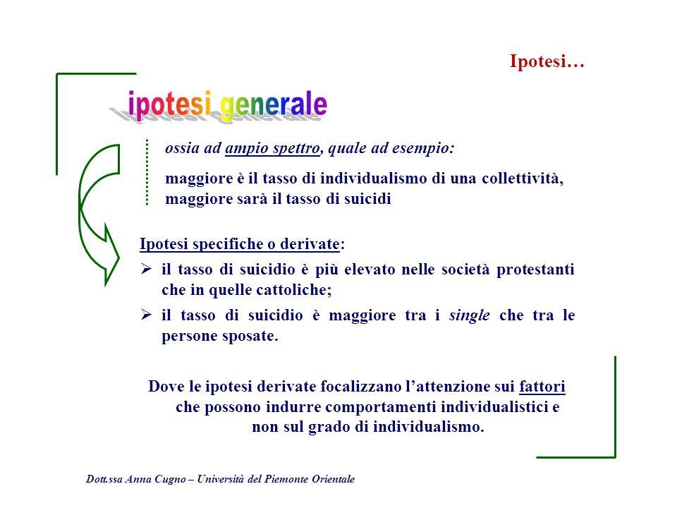 Dott.ssa Anna Cugno – Università del Piemonte Orientale Ipotesi… Ipotesi specifiche o derivate: il tasso di suicidio è più elevato nelle società prote