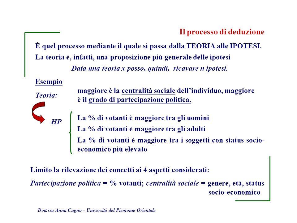 Dott.ssa Anna Cugno – Università del Piemonte Orientale Il processo di deduzione È quel processo mediante il quale si passa dalla TEORIA alle IPOTESI.