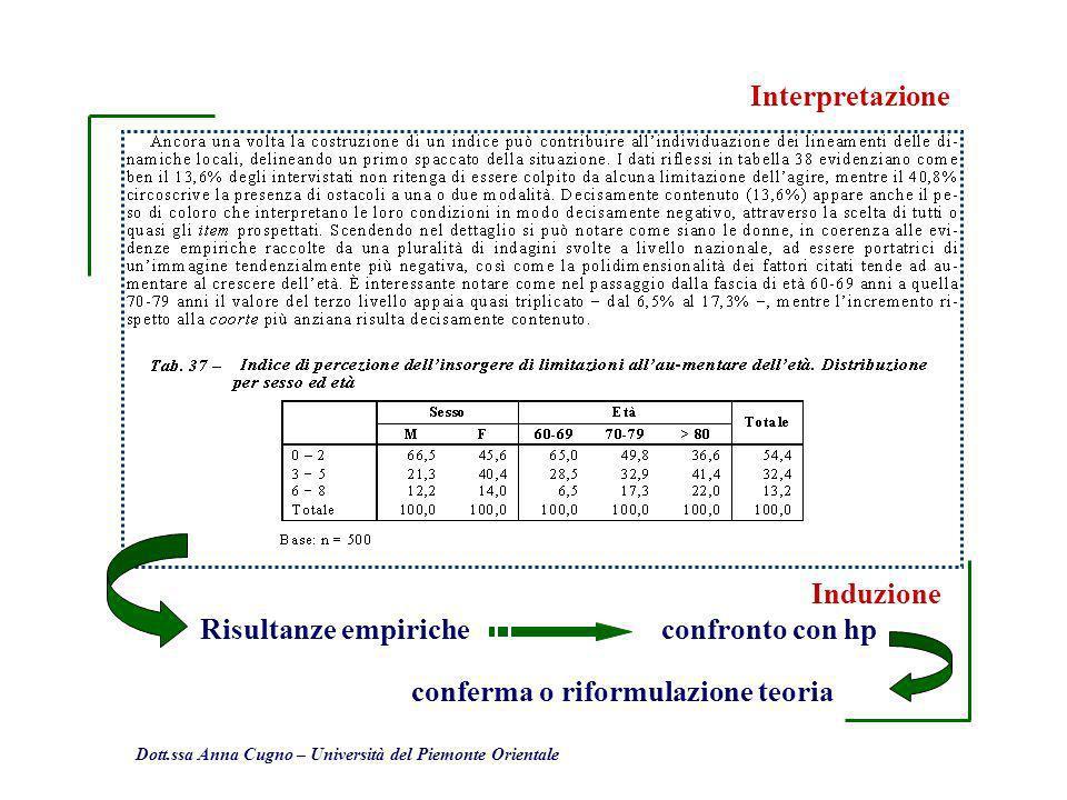 Dott.ssa Anna Cugno – Università del Piemonte Orientale Interpretazione Induzione Risultanze empiricheconfronto con hp conferma o riformulazione teori
