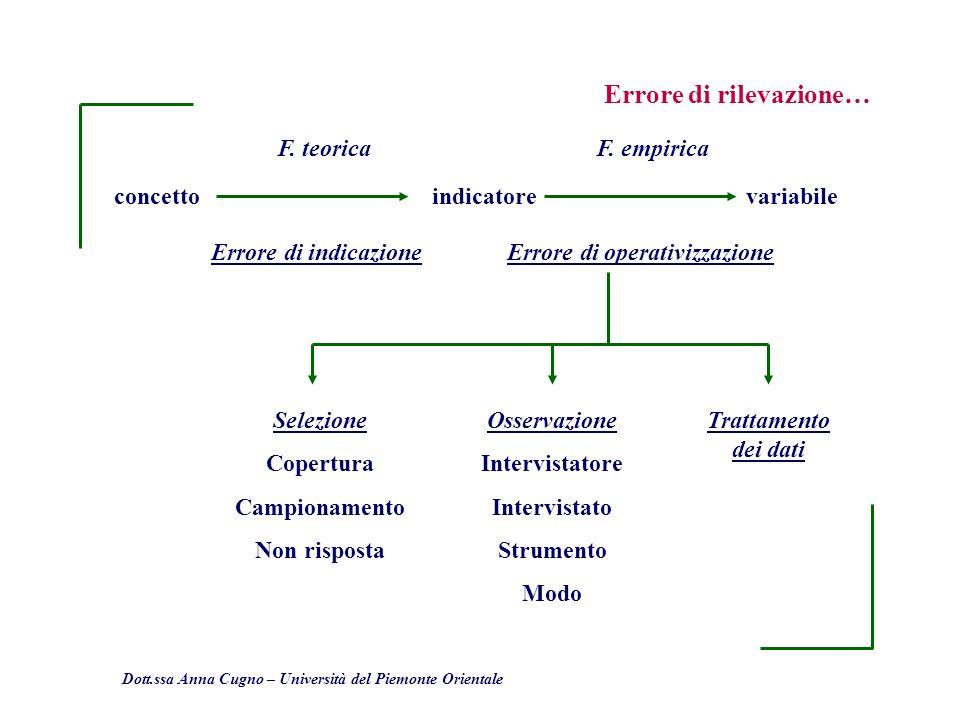 Dott.ssa Anna Cugno – Università del Piemonte Orientale Errore di rilevazione… concettoindicatorevariabile F. teoricaF. empirica Errore di indicazione