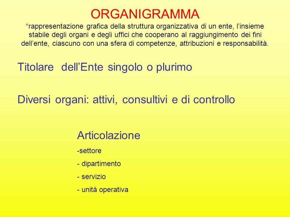 ORGANIGRAMMA rappresentazione grafica della struttura organizzativa di un ente, linsieme stabile degli organi e degli uffici che cooperano al raggiung