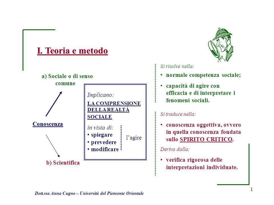 1 I. Teoria e metodo Conoscenza a) Sociale o di senso comune b) Scientifica Implicano: LA COMPRENSIONE DELLA REALTÀ SOCIALE in vista di: spiegare prev