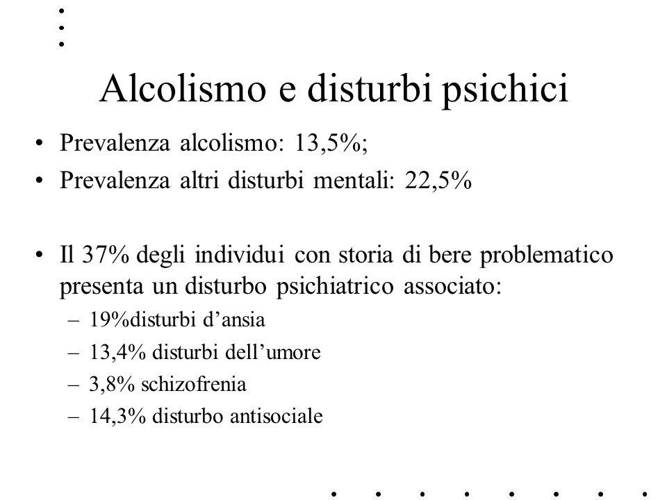 Alcolismo e disturbi psichici Prevalenza alcolismo: 13,5%; Prevalenza altri disturbi mentali: 22,5% Il 37% degli individui con storia di bere problema