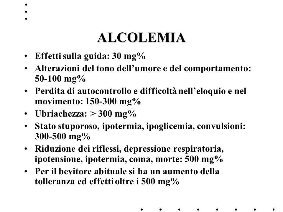 ALCOLEMIA Effetti sulla guida: 30 mg% Alterazioni del tono dellumore e del comportamento: 50-100 mg% Perdita di autocontrollo e difficoltà nelleloquio