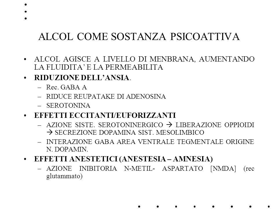 ALCOL COME SOSTANZA PSICOATTIVA ALCOL AGISCE A LIVELLO DI MENBRANA, AUMENTANDO LA FLUIDITA E LA PERMEABILITA RIDUZIONE DELLANSIA. –Rec. GABA A –RIDUCE
