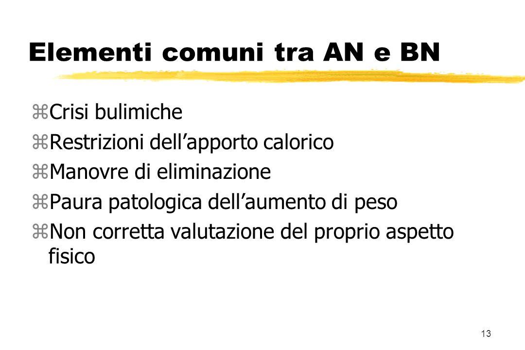 13 Elementi comuni tra AN e BN zCrisi bulimiche zRestrizioni dellapporto calorico zManovre di eliminazione zPaura patologica dellaumento di peso zNon