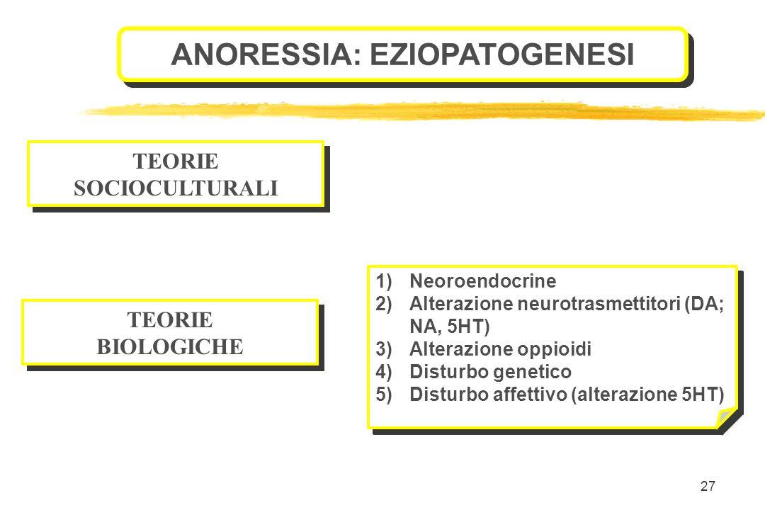 27 ANORESSIA: EZIOPATOGENESI TEORIE SOCIOCULTURALI TEORIE SOCIOCULTURALI 1)Neoroendocrine 2)Alterazione neurotrasmettitori (DA; NA, 5HT) 3)Alterazione