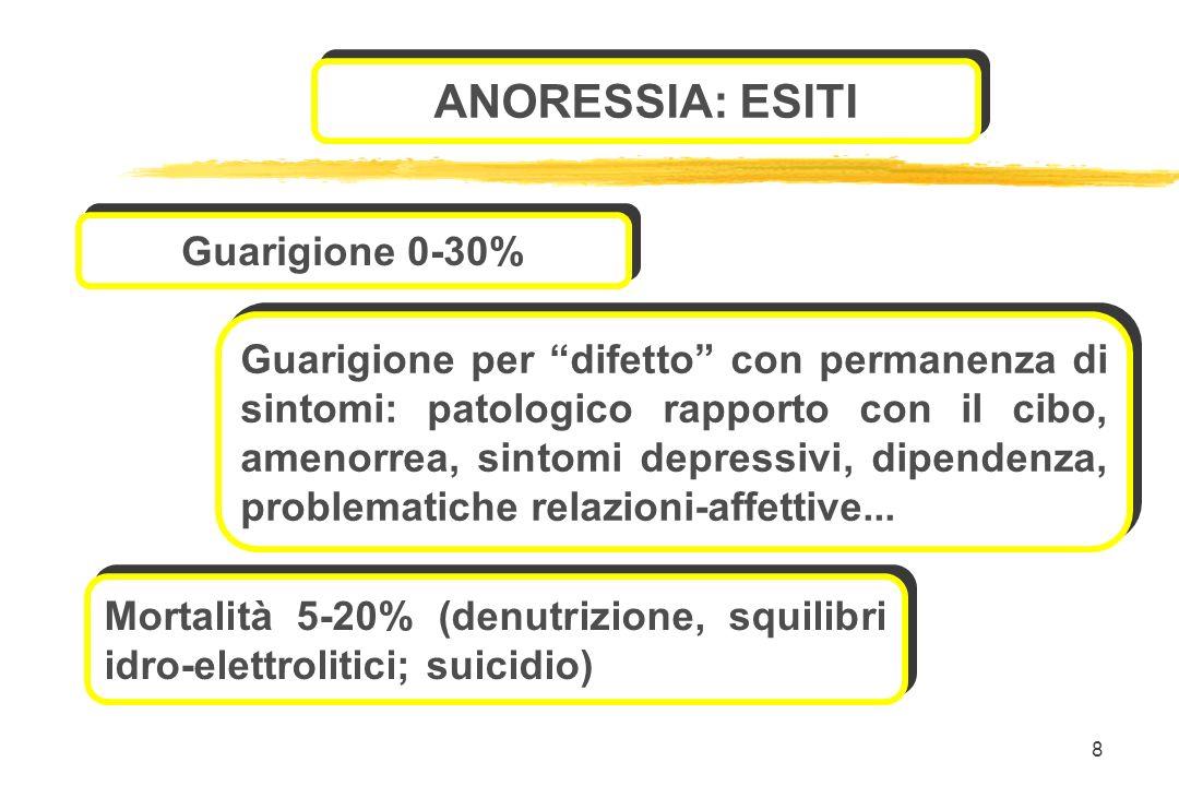 8 Mortalità 5-20% (denutrizione, squilibri idro-elettrolitici; suicidio) ANORESSIA: ESITI Guarigione 0-30% Guarigione per difetto con permanenza di si