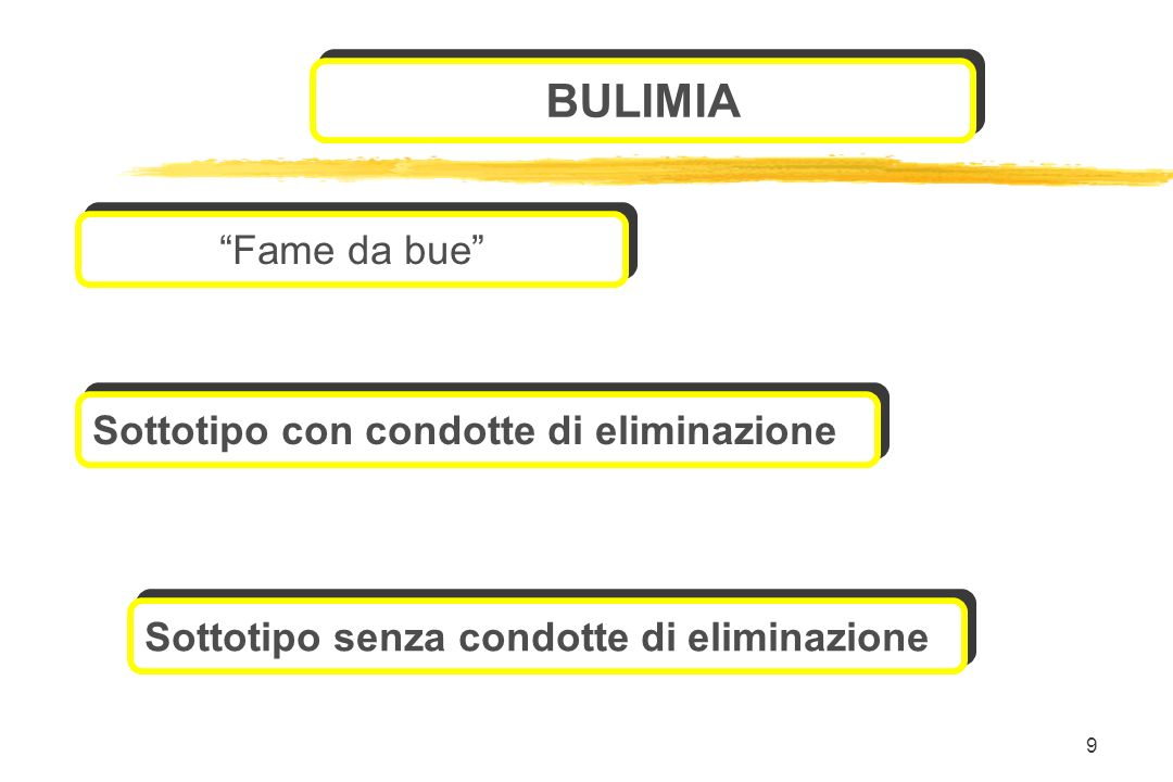 9 Sottotipo senza condotte di eliminazione BULIMIA Fame da bue Sottotipo con condotte di eliminazione