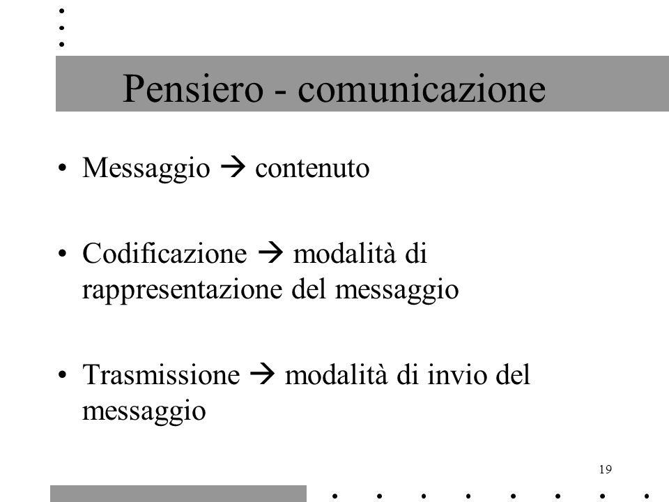 19 Pensiero - comunicazione Messaggio contenuto Codificazione modalità di rappresentazione del messaggio Trasmissione modalità di invio del messaggio