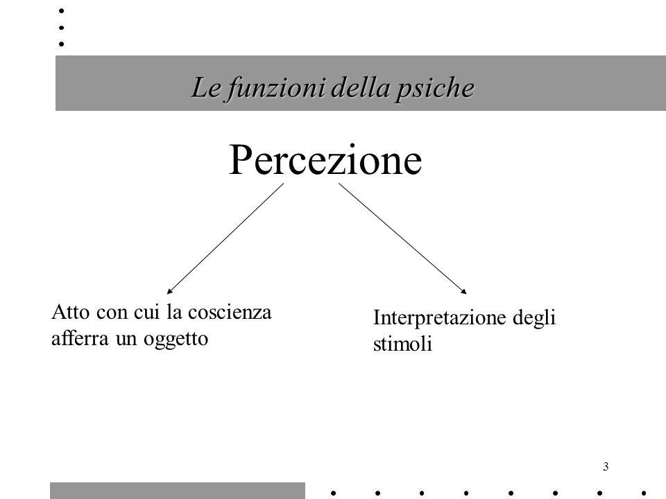 4 Percezione Sensazione: è una afferenza degli organi di senso che non provoca uno stato di coscienza Appercezione: il processo, messo in atto dalla percezione mediante lattenzione, che permette di accogliere limmagine preferita e mantenerla viva e che attraverso ricordi più o meno simili permette il riconoscimento Percezione