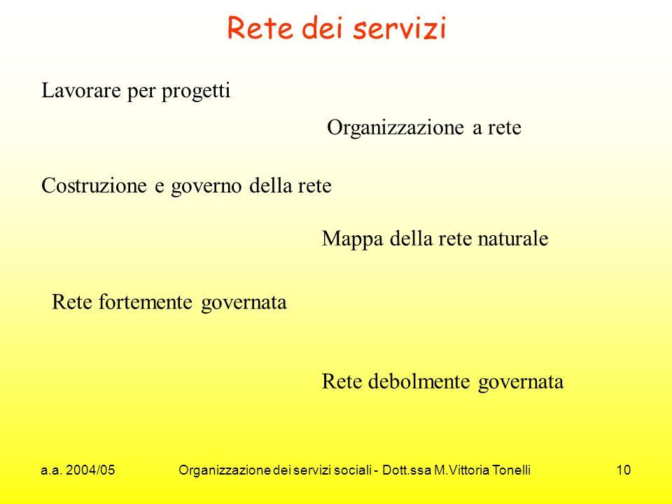a.a. 2004/05 Organizzazione dei servizi sociali - Dott.ssa M.Vittoria Tonelli 10 Rete dei servizi Lavorare per progetti Organizzazione a rete Costruzi