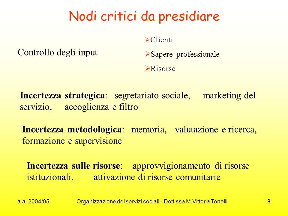 a.a. 2004/05 Organizzazione dei servizi sociali - Dott.ssa M.Vittoria Tonelli 8 Nodi critici da presidiare Controllo degli input Clienti Sapere profes