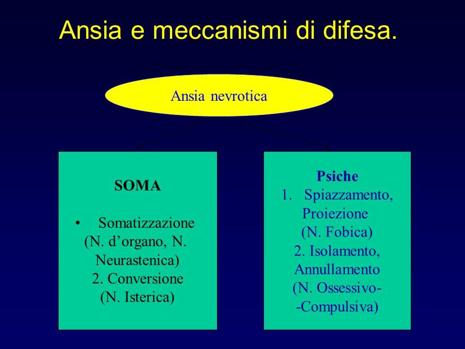 Ansia e meccanismi di difesa. Ansia nevrotica SOMA Somatizzazione (N. dorgano, N. Neurastenica) 2. Conversione (N. Isterica) Psiche 1.Spiazzamento, Pr