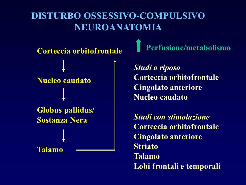 DISTURBO OSSESSIVO-COMPULSIVO NEUROANATOMIA Corteccia orbitofrontale Nucleo caudato Globus pallidus/ Sostanza Nera Talamo Perfusione/metabolismo Studi
