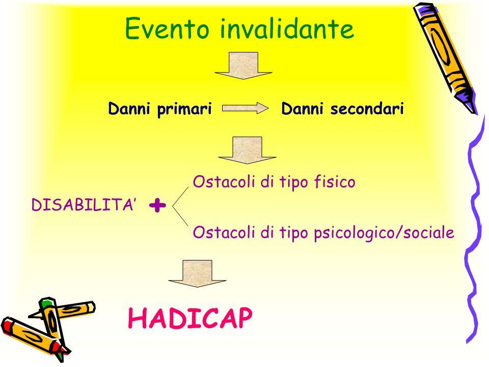 Evento invalidante Danni primari HADICAP Ostacoli di tipo fisico Ostacoli di tipo psicologico/sociale Danni secondari DISABILITA +