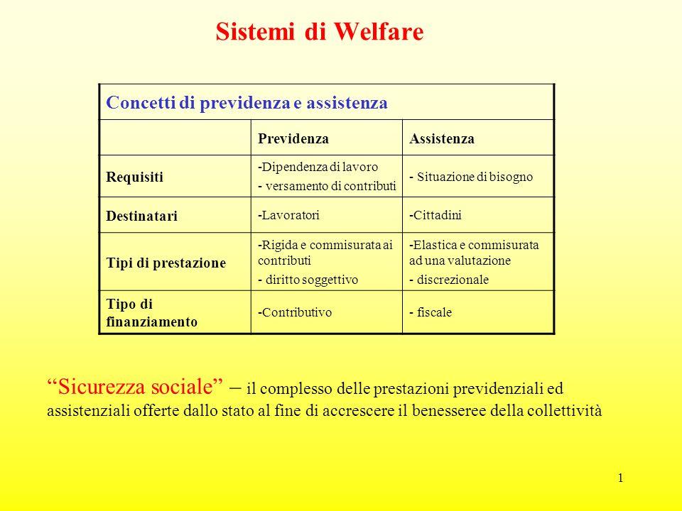 1 Sistemi di Welfare Concetti di previdenza e assistenza PrevidenzaAssistenza Requisiti -Dipendenza di lavoro - versamento di contributi - Situazione di bisogno Destinatari -Lavoratori-Cittadini Tipi di prestazione -Rigida e commisurata ai contributi - diritto soggettivo -Elastica e commisurata ad una valutazione - discrezionale Tipo di finanziamento -Contributivo- fiscale Sicurezza sociale – il complesso delle prestazioni previdenziali ed assistenziali offerte dallo stato al fine di accrescere il benesseree della collettività
