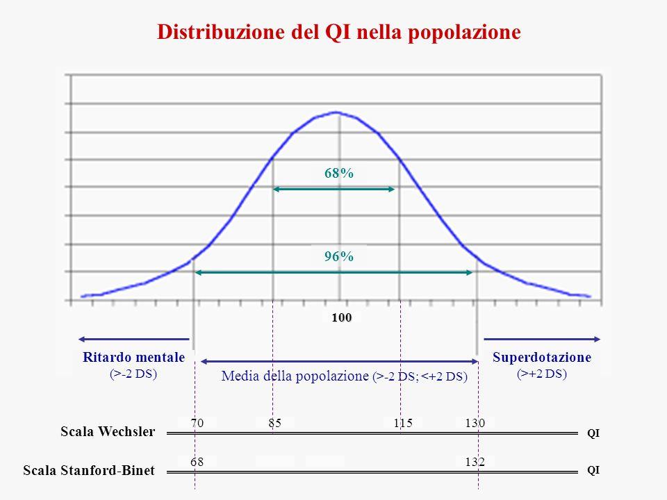 Distribuzione del QI nella popolazione Media della popolazione (>-2 DS; <+2 DS) 100 Scala Stanford-Binet Scala Wechsler 70 68 130 132 Ritardo mentale