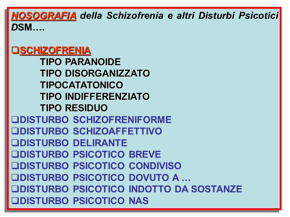 NOSOGRAFIA NOSOGRAFIA della Schizofrenia e altri Disturbi Psicotici DSM…. SCHIZOFRENIA SCHIZOFRENIA TIPO PARANOIDE TIPO DISORGANIZZATO TIPOCATATONICO