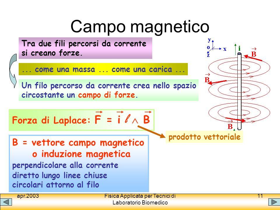 apr.2003Fisica Applicata per Tecnici di Laboratorio Biomedico 11 Campo magnetico Tra due fili percorsi da corrente si creano forze. Un filo percorso d