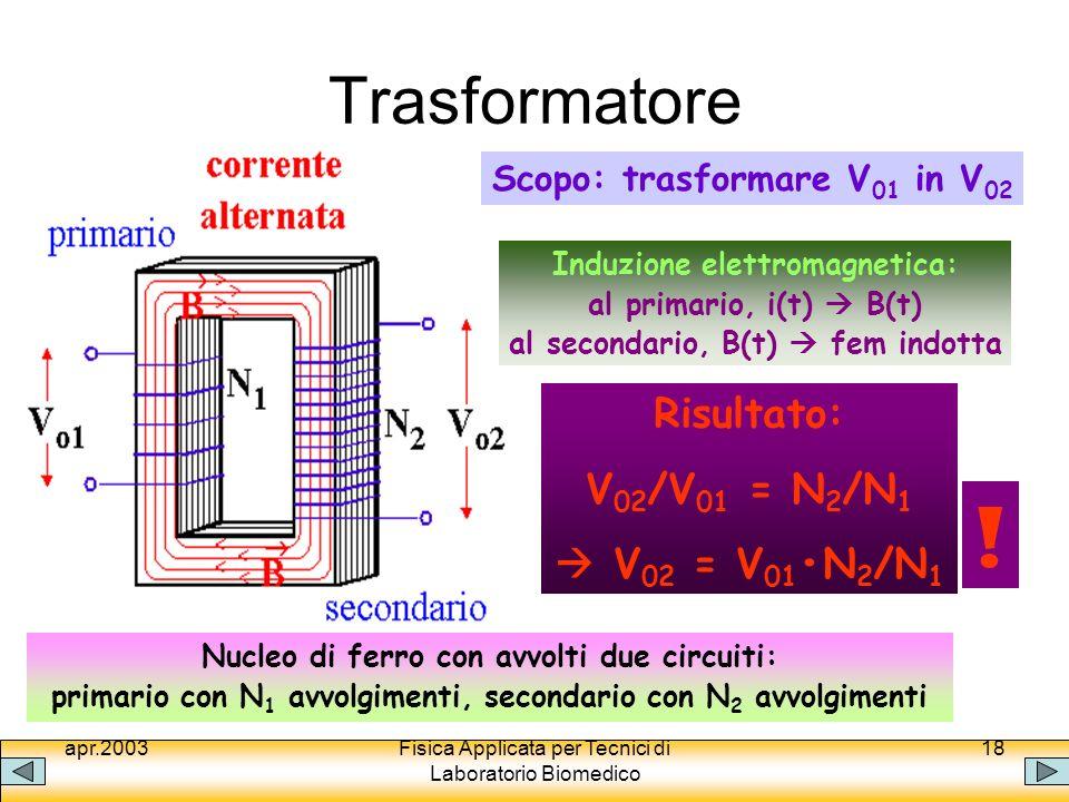 apr.2003Fisica Applicata per Tecnici di Laboratorio Biomedico 18 Trasformatore Nucleo di ferro con avvolti due circuiti: primario con N 1 avvolgimenti