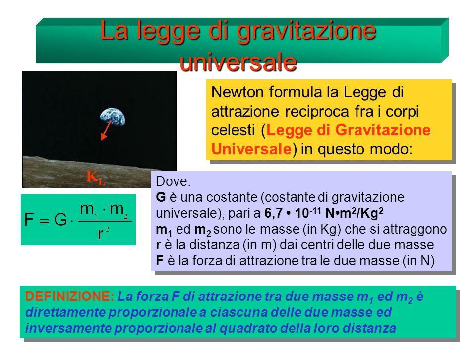 La legge di gravitazione universale Newton formula la Legge di attrazione reciproca fra i corpi celesti (Legge di Gravitazione Universale) in questo modo: Dove: G è una costante (costante di gravitazione universale), pari a 6,7 10 -11 Nm 2 /Kg 2 m 1 ed m 2 sono le masse (in Kg) che si attraggono r è la distanza (in m) dai centri delle due masse F è la forza di attrazione tra le due masse (in N) Dove: G è una costante (costante di gravitazione universale), pari a 6,7 10 -11 Nm 2 /Kg 2 m 1 ed m 2 sono le masse (in Kg) che si attraggono r è la distanza (in m) dai centri delle due masse F è la forza di attrazione tra le due masse (in N) DEFINIZIONE: La forza F di attrazione tra due masse m 1 ed m 2 è direttamente proporzionale a ciascuna delle due masse ed inversamente proporzionale al quadrato della loro distanza