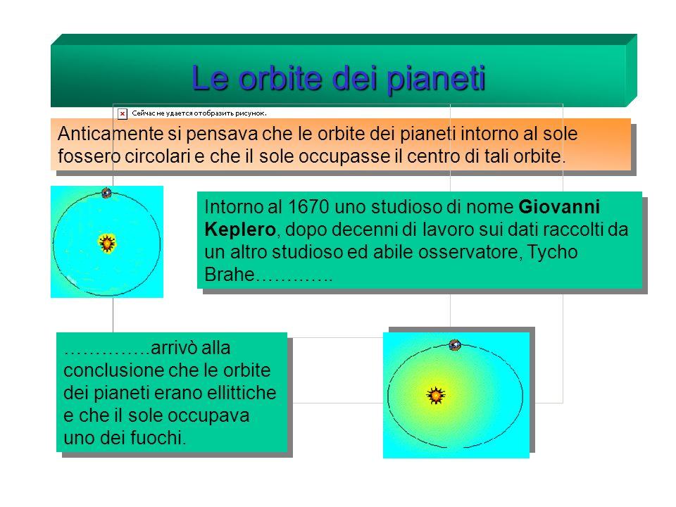 Le orbite dei pianeti Anticamente si pensava che le orbite dei pianeti intorno al sole fossero circolari e che il sole occupasse il centro di tali orbite.
