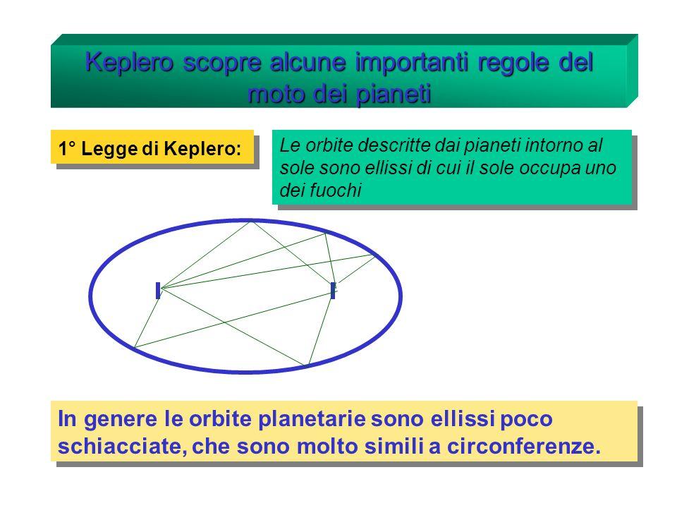 Keplero scopre alcune importanti regole del moto dei pianeti 1° Legge di Keplero: Le orbite descritte dai pianeti intorno al sole sono ellissi di cui il sole occupa uno dei fuochi In genere le orbite planetarie sono ellissi poco schiacciate, che sono molto simili a circonferenze.
