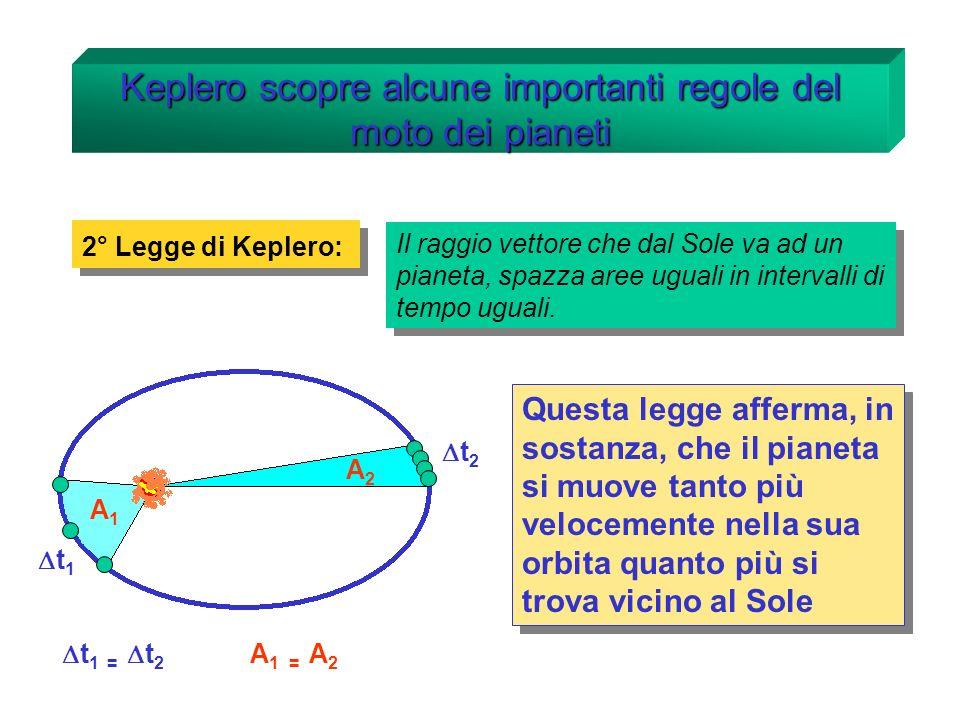 Keplero scopre alcune importanti regole del moto dei pianeti 3° Legge di Keplero: Il rapporto tra il cubo del raggio dellorbita ed il quadrato del tempo di rivoluzione, è lo stesso per tutti i pianeti.