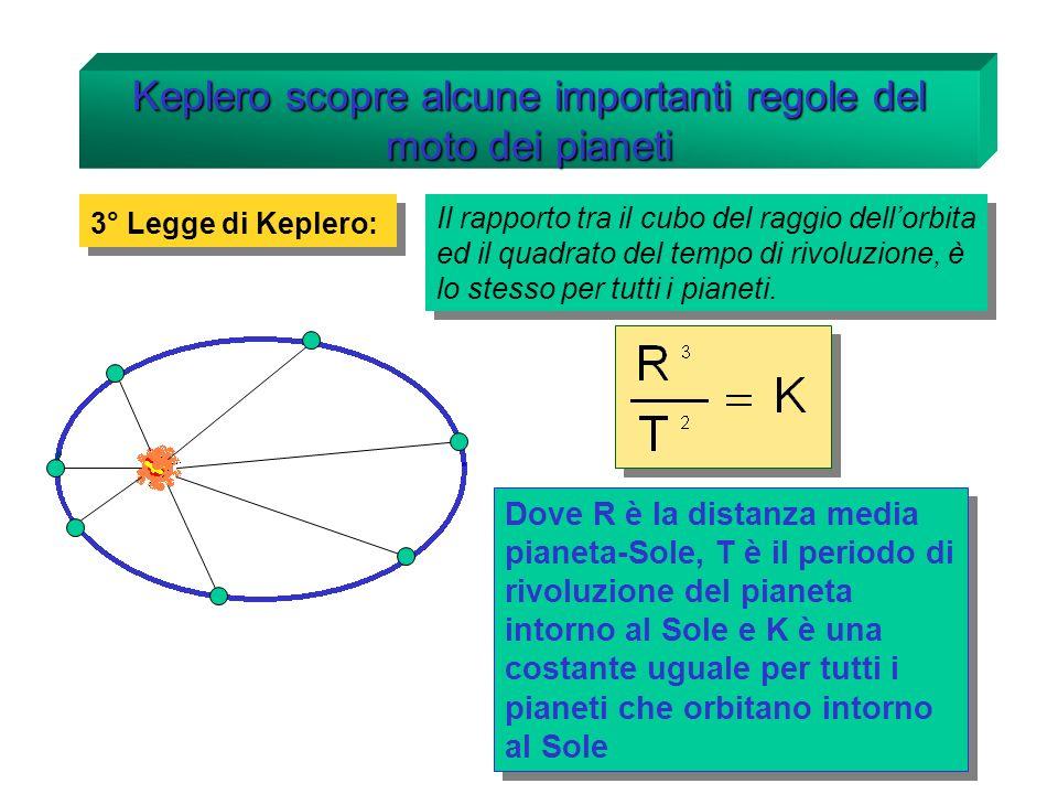 La legge di gravitazione universale Tirando con cautela il dinamometro si esercita un forza la cui intensità si può leggere sulla scala (in rosso nella figura) Ricordati di farlo per tutti e due i corpi.