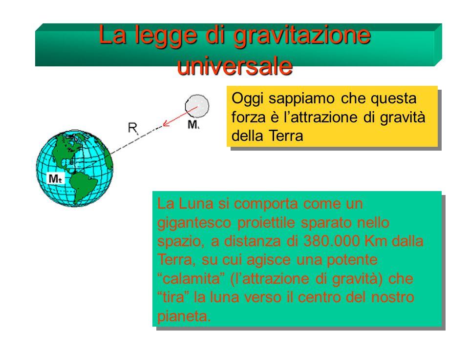 Ma se la Terra esercita una forza di attrazione nei confronti della Luna, anche la Luna eserciterà unattrazione di uguale intensità e verso opposto, nei confronti della Terra.