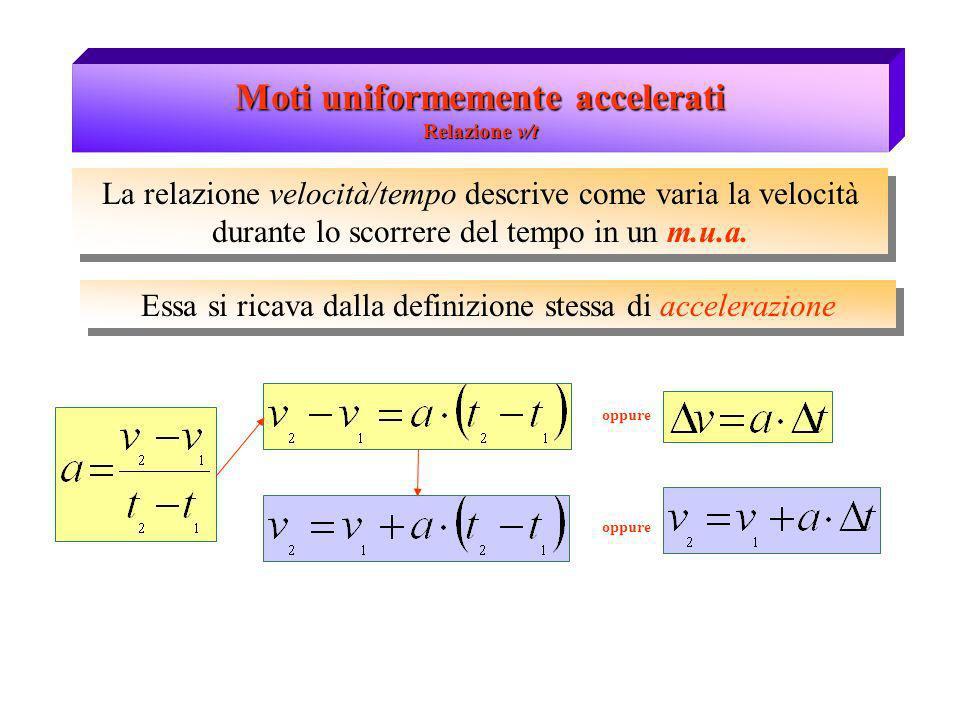 Moti uniformemente accelerati Relazione v/t La relazione velocità/tempo descrive come varia la velocità durante lo scorrere del tempo in un m.u.a. Ess